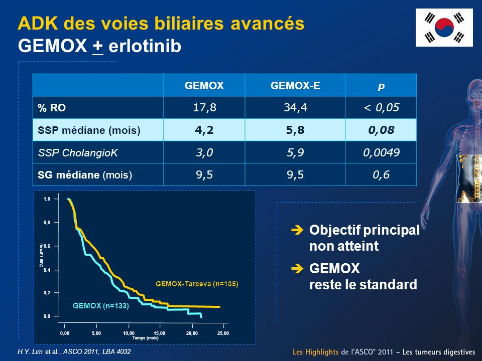 H.Y. Lim et al., ASCO 2011, LBA 4032 ADK des voies biliaires avancés GEMOX + erlotinib Objectif principal non atteint GEMOX reste le standard GEMOXGEM