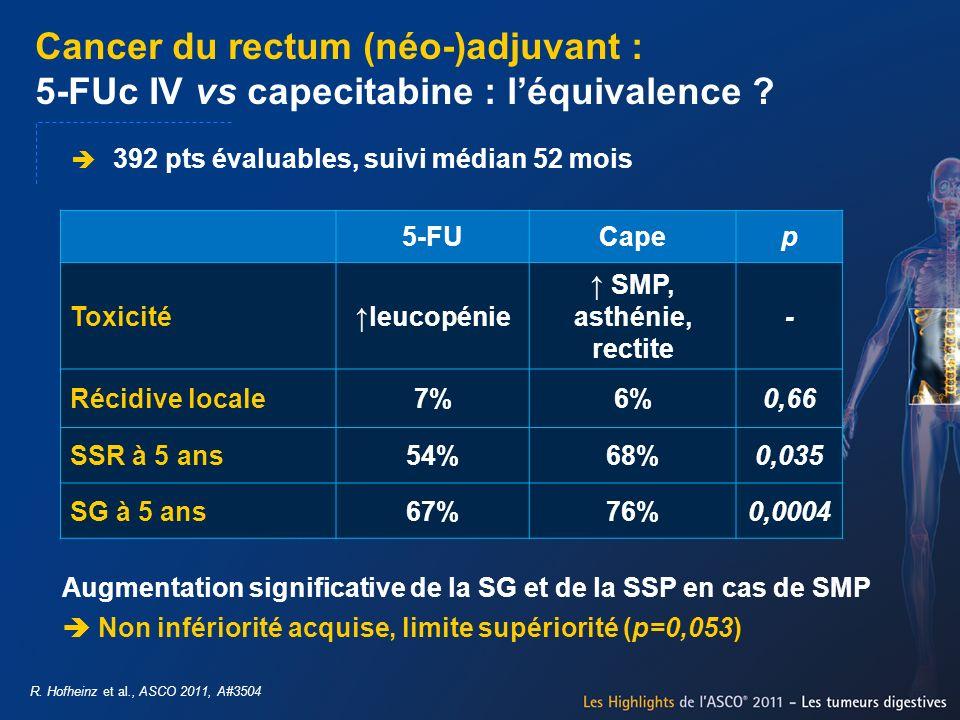 Cancer du rectum (néo-)adjuvant : 5-FUc IV vs capecitabine : léquivalence ? 392 pts évaluables, suivi médian 52 mois 5-FUCapep Toxicitéleucopénie SMP,