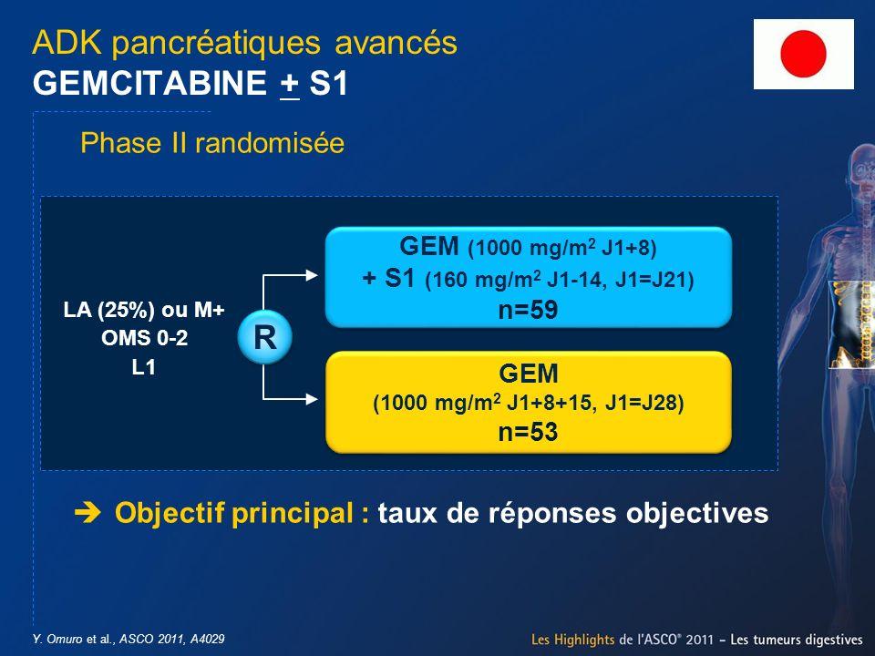 Y. Omuro et al., ASCO 2011, A4029 ADK pancréatiques avancés GEMCITABINE + S1 Objectif principal : taux de réponses objectives GEM (1000 mg/m 2 J1+8) +