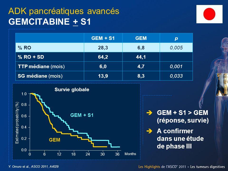Y. Omuro et al., ASCO 2011, A4029 ADK pancréatiques avancés GEMCITABINE + S1 GEM + S1GEMp % RO28,36,80,005 % RO + SD64,244,1 TTP médiane (mois)6,04,70