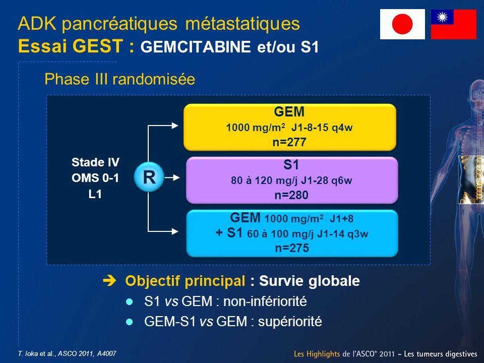 T. Ioka et al., ASCO 2011, A4007 ADK pancréatiques métastatiques Essai GEST : GEMCITABINE et/ou S1 Objectif principal : Survie globale S1 vs GEM : non