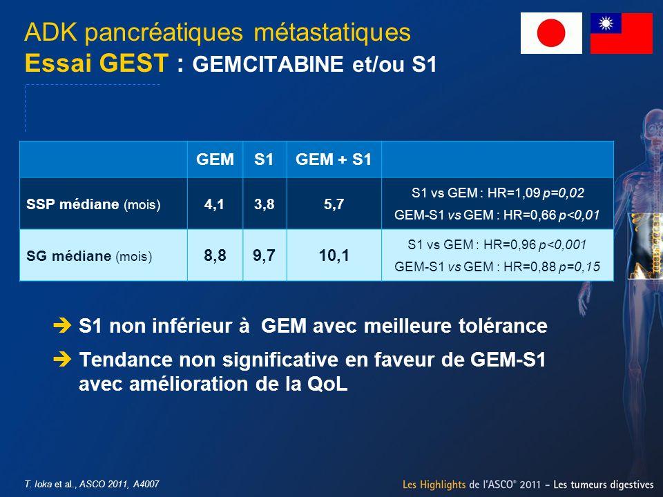 T. Ioka et al., ASCO 2011, A4007 ADK pancréatiques métastatiques Essai GEST : GEMCITABINE et/ou S1 S1 non inférieur à GEM avec meilleure tolérance Ten