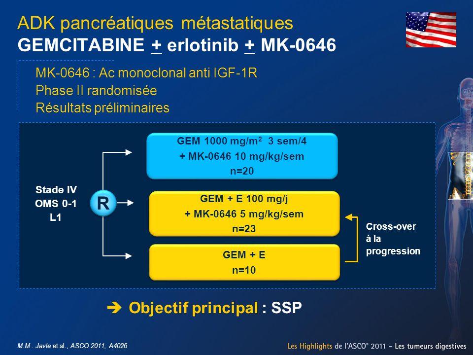 M.M. Javle et al., ASCO 2011, A4026 ADK pancréatiques métastatiques GEMCITABINE + erlotinib + MK-0646 Objectif principal : SSP GEM + E 100 mg/j + MK-0