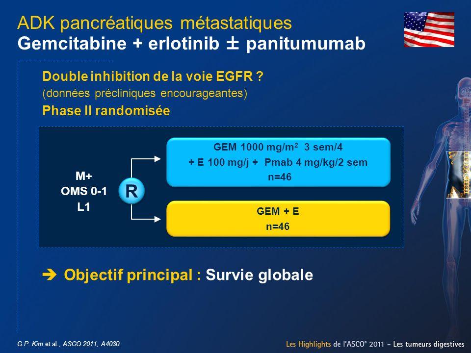 G.P. Kim et al., ASCO 2011, A4030 ADK pancréatiques métastatiques Gemcitabine + erlotinib ± panitumumab Objectif principal : Survie globale GEM 1000 m