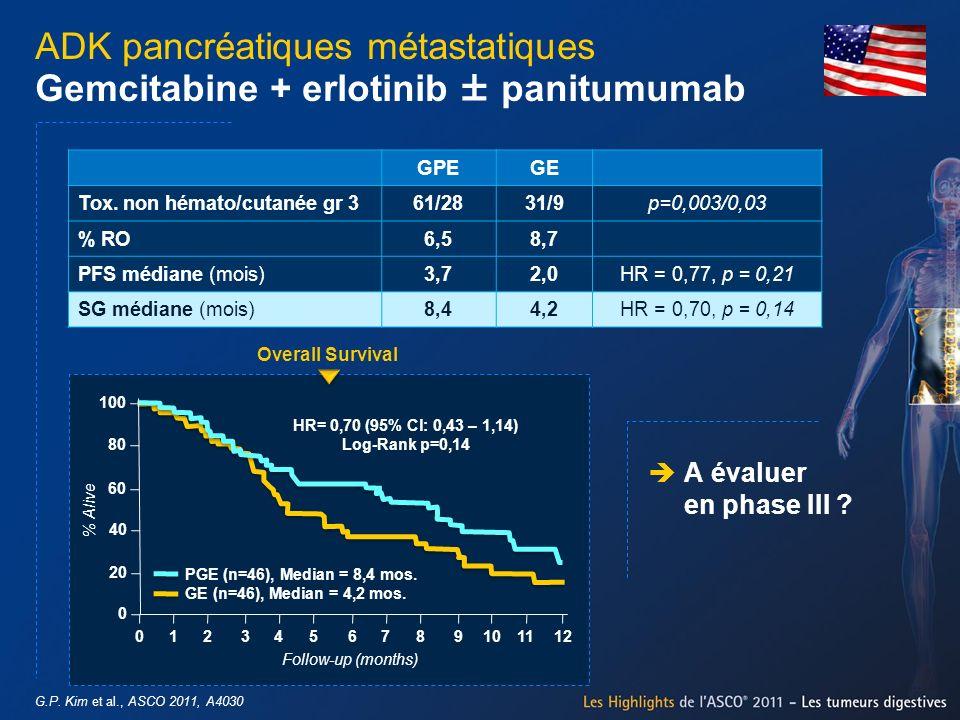 G.P. Kim et al., ASCO 2011, A4030 ADK pancréatiques métastatiques Gemcitabine + erlotinib ± panitumumab A évaluer en phase III ? GPEGE Tox. non hémato