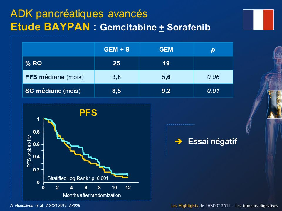 A. Goncalves et al., ASCO 2011, A4028 ADK pancréatiques avancés Etude BAYPAN : Gemcitabine + Sorafenib Essai négatif GEM + SGEMp % RO2519 PFS médiane