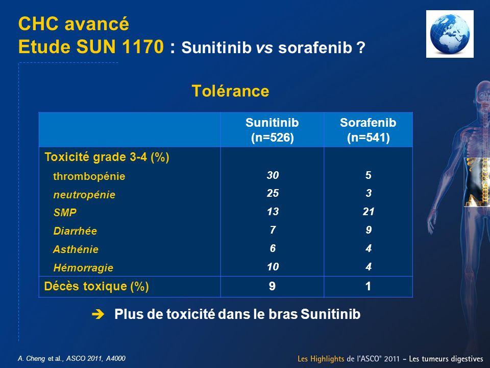 A. Cheng et al., ASCO 2011, A4000 CHC avancé Etude SUN 1170 : Sunitinib vs sorafenib ? Plus de toxicité dans le bras Sunitinib Tolérance Sunitinib (n=
