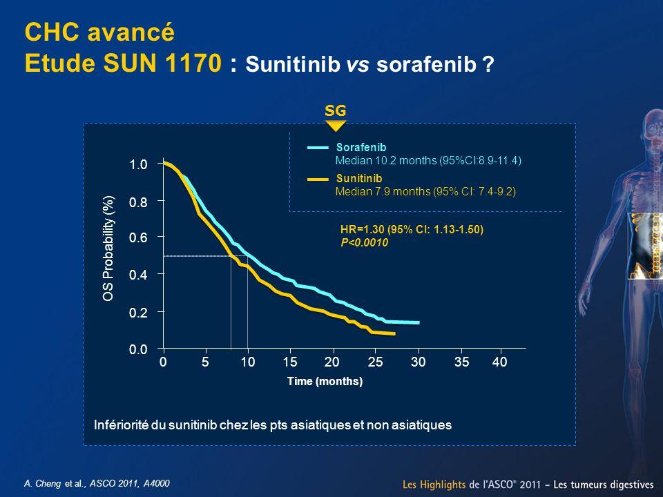 A. Cheng et al., ASCO 2011, A4000 CHC avancé Etude SUN 1170 : Sunitinib vs sorafenib ? SG 1.0 0.8 0.6 0.4 0.2 0.0 OS Probability (%) 0510152025303540