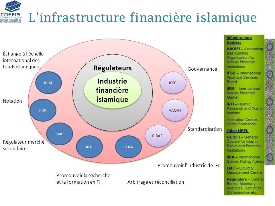 Linfrastructure financière islamique Régulateurs LMC IIFM IIRA IRTIIICRA CIBAFI AAOIFI IFSB Industrie financière islamique Échange à léchelle internat