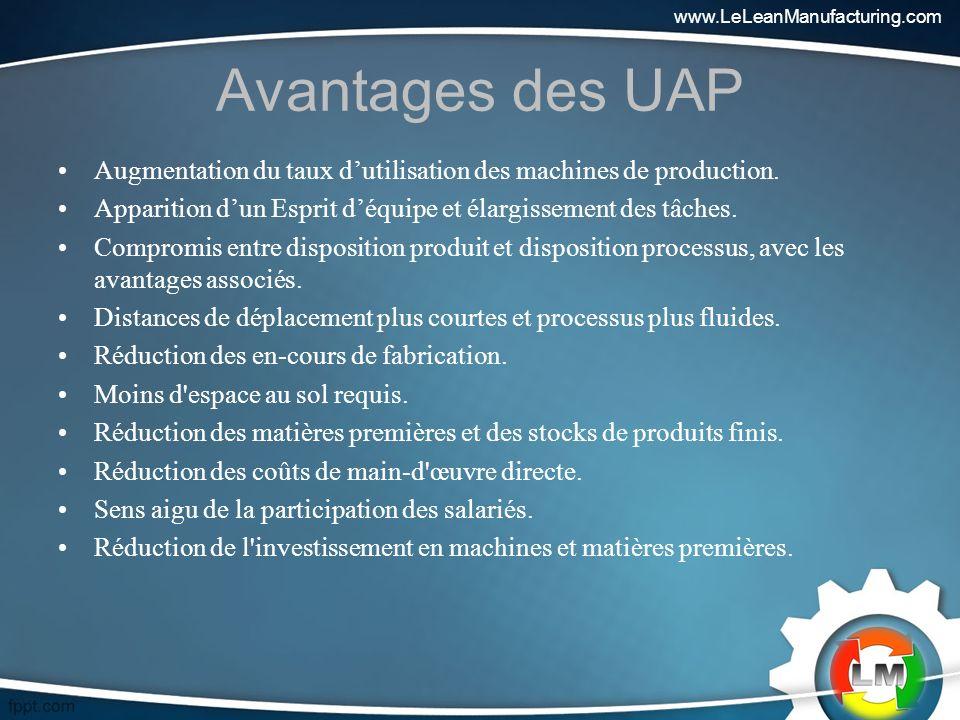 Avantages des UAP Augmentation du taux dutilisation des machines de production.
