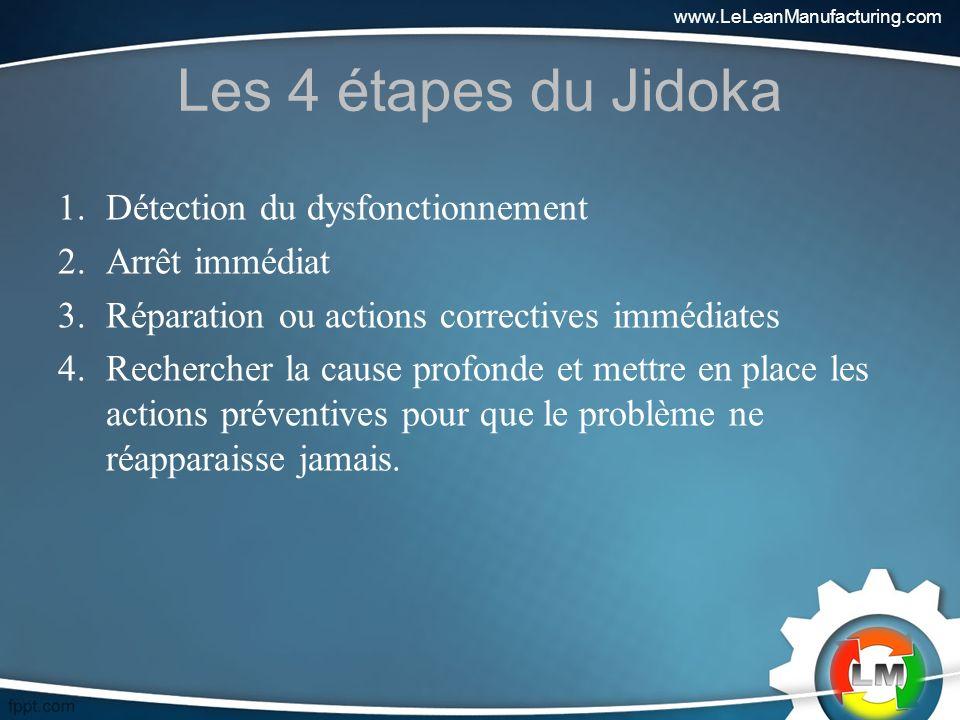 Les 4 étapes du Jidoka 1.Détection du dysfonctionnement 2.Arrêt immédiat 3.Réparation ou actions correctives immédiates 4.Rechercher la cause profonde et mettre en place les actions préventives pour que le problème ne réapparaisse jamais.