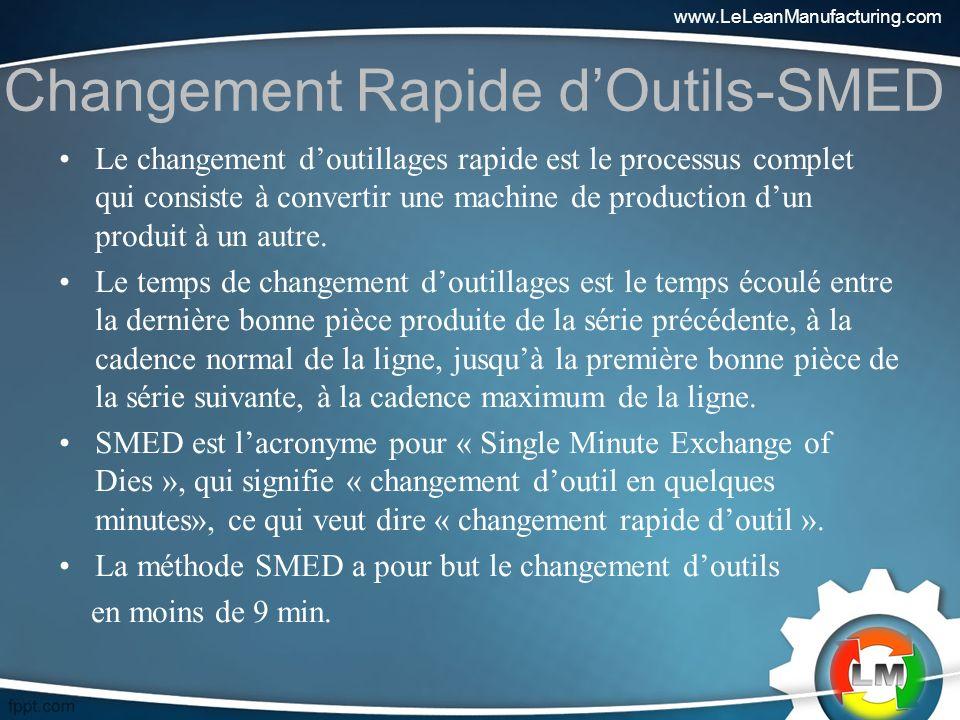 Changement Rapide dOutils-SMED Le changement doutillages rapide est le processus complet qui consiste à convertir une machine de production dun produit à un autre.