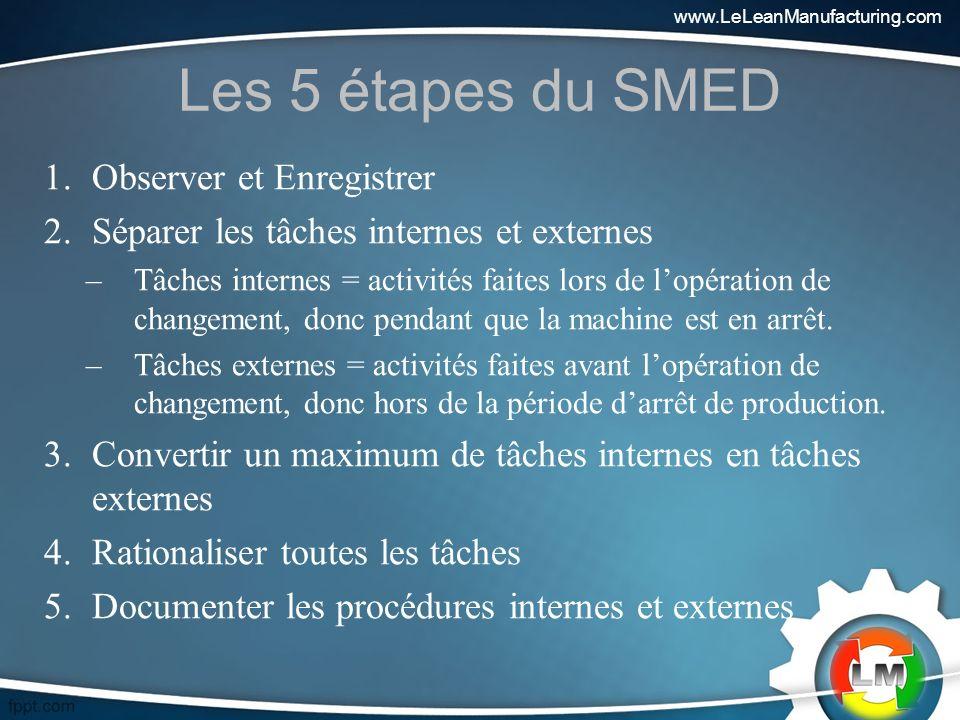 Les 5 étapes du SMED 1.Observer et Enregistrer 2.Séparer les tâches internes et externes –Tâches internes = activités faites lors de lopération de changement, donc pendant que la machine est en arrêt.
