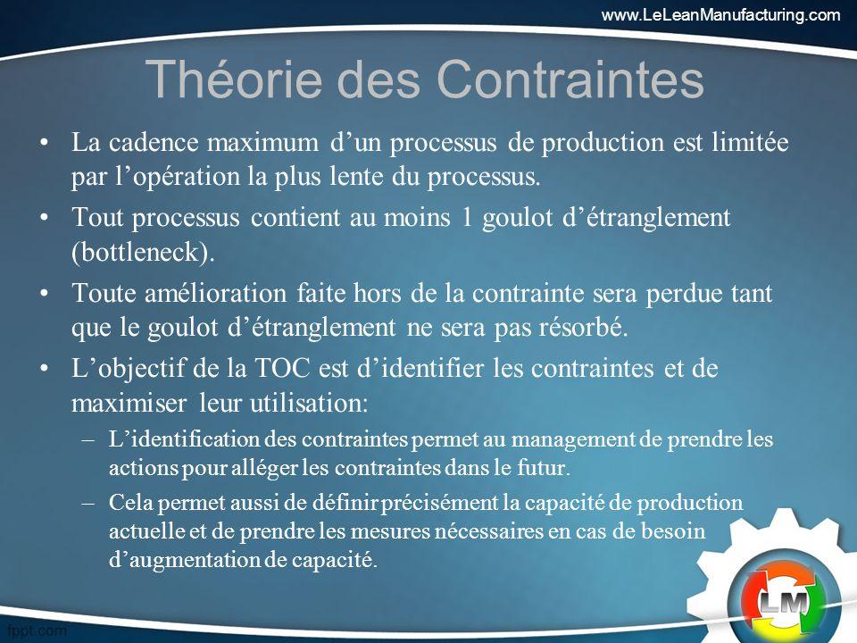 Théorie des Contraintes La cadence maximum dun processus de production est limitée par lopération la plus lente du processus.