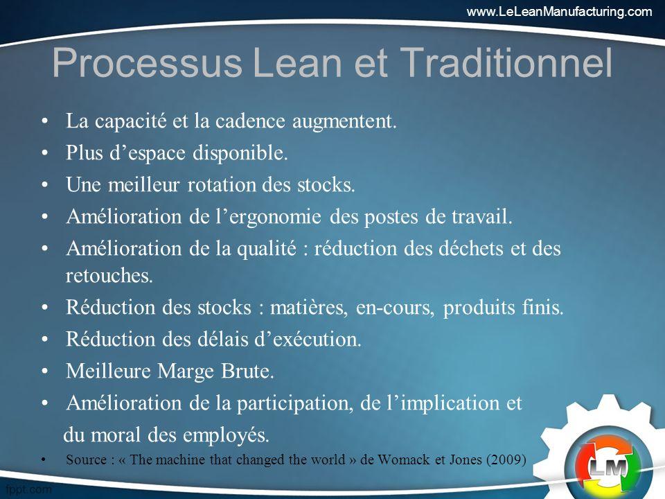Processus Lean et Traditionnel La capacité et la cadence augmentent.