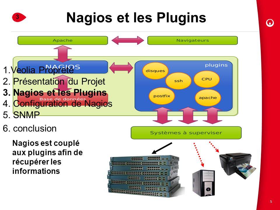 5 Nagios et les Plugins Nagios est couplé aux plugins afin de récupérer les informations 3 1.Veolia Propreté 2. Présentation du Projet 3. Nagios et le