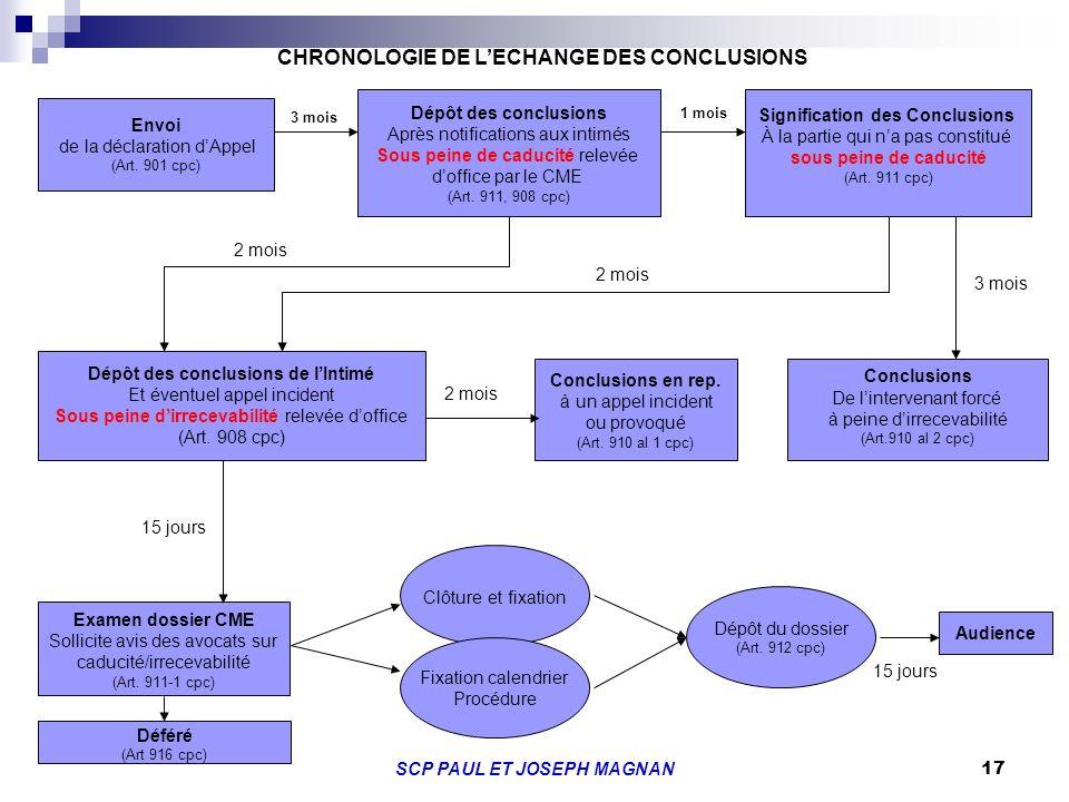 17 Envoi de la déclaration dAppel (Art. 901 cpc) Dépôt des conclusions Après notifications aux intimés Sous peine de caducité relevée doffice par le C
