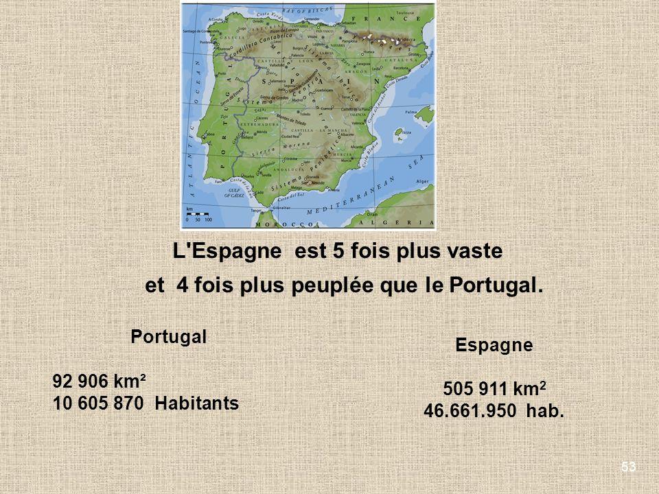 53 L'Espagne est 5 fois plus vaste et 4 fois plus peuplée que le Portugal. Portugal 92 906 km² 10 605 870 Habitants Espagne 505 911 km 2 46.661.950 ha
