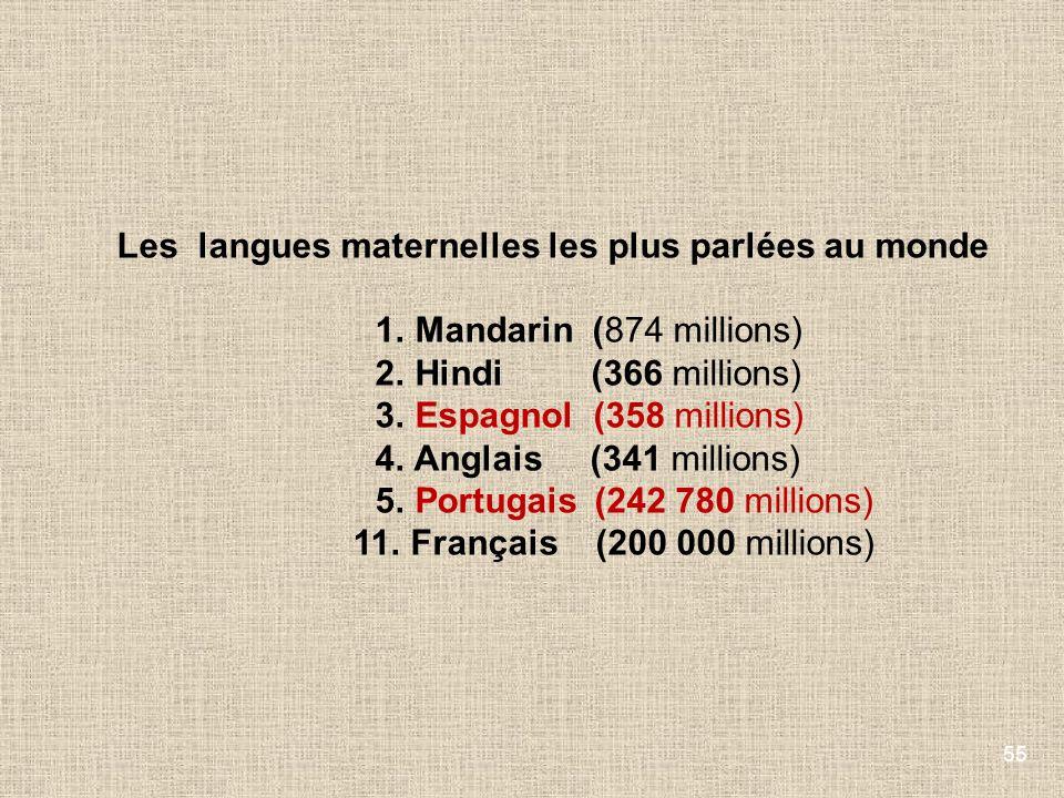 55 Les langues maternelles les plus parlées au monde 1. Mandarin (874 millions) 2. Hindi (366 millions) 3. Espagnol (358 millions) 4. Anglais (341 mil