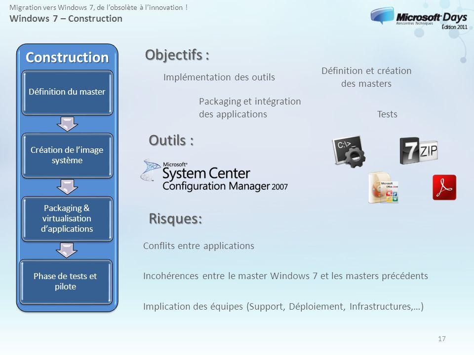 17 Construction Définition du master Création de limage système Packaging & virtualisation dapplications Phase de tests et pilote Conflits entre appli