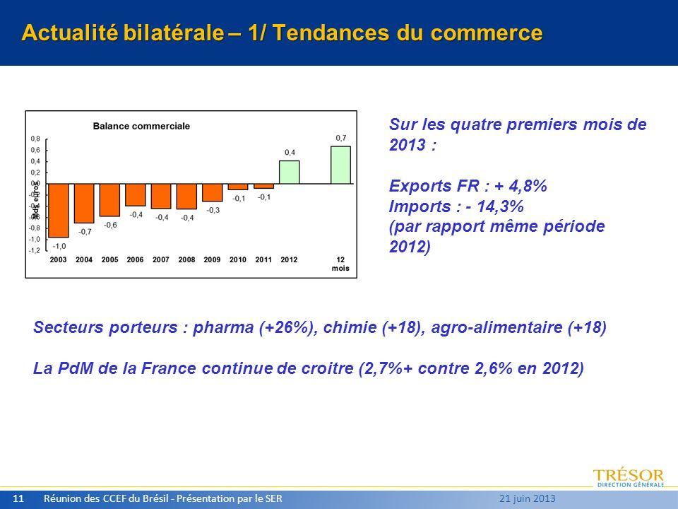 Actualité bilatérale – 1/ Tendances du commerce Réunion des CCEF du Brésil - Présentation par le SER11 21 juin 2013 Sur les quatre premiers mois de 2013 : Exports FR : + 4,8% Imports : - 14,3% (par rapport même période 2012) Secteurs porteurs : pharma (+26%), chimie (+18), agro-alimentaire (+18) La PdM de la France continue de croitre (2,7%+ contre 2,6% en 2012)