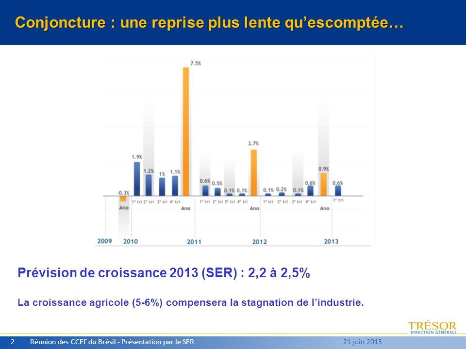 Conjoncture : une reprise plus lente quescomptée… Réunion des CCEF du Brésil - Présentation par le SER2 21 juin 2013 Prévision de croissance 2013 (SER) : 2,2 à 2,5% La croissance agricole (5-6%) compensera la stagnation de lindustrie.