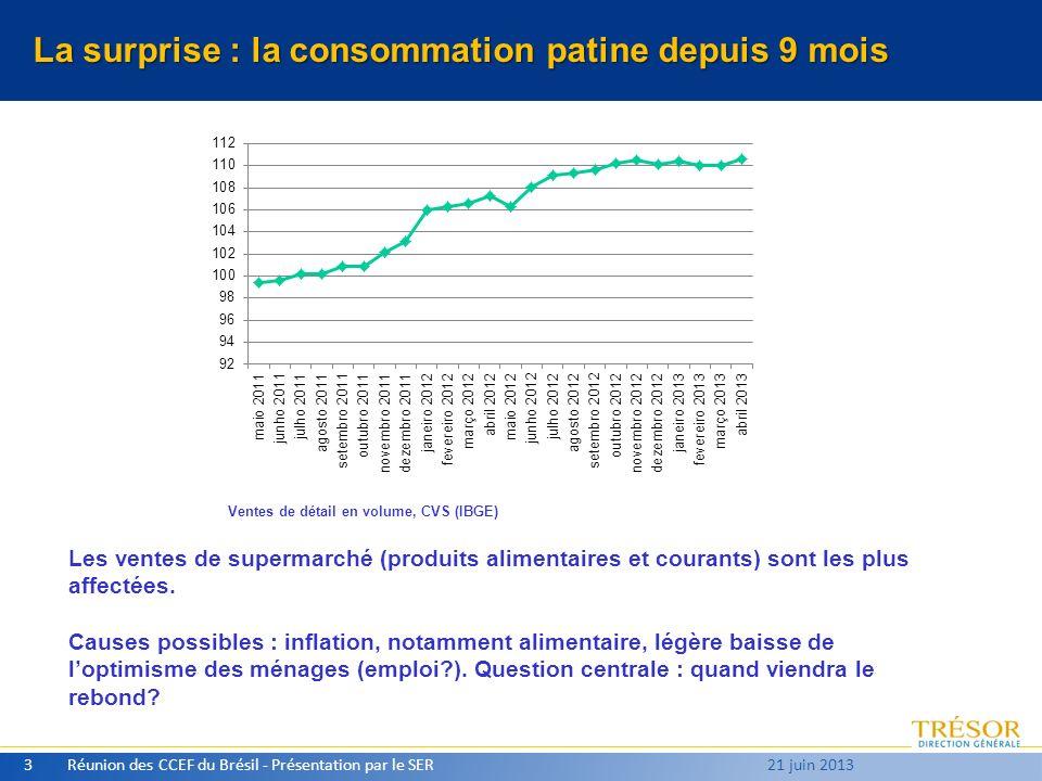 La surprise : la consommation patine depuis 9 mois Réunion des CCEF du Brésil - Présentation par le SER3 21 juin 2013 Ventes de détail en volume, CVS (IBGE) Les ventes de supermarché (produits alimentaires et courants) sont les plus affectées.