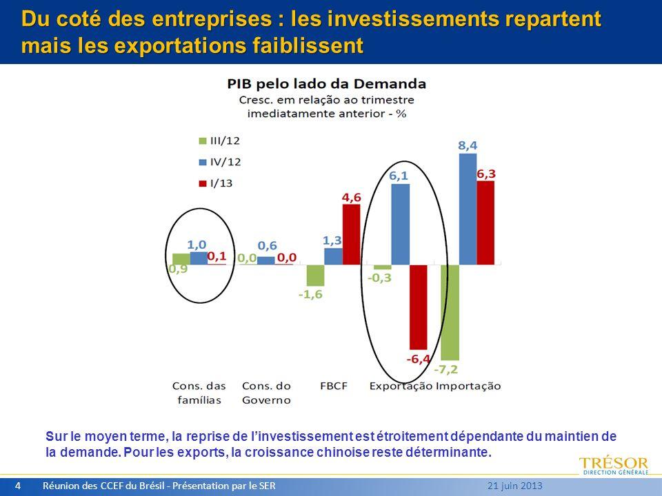 Du coté des entreprises : les investissements repartent mais les exportations faiblissent Réunion des CCEF du Brésil - Présentation par le SER4 21 juin 2013 Sur le moyen terme, la reprise de linvestissement est étroitement dépendante du maintien de la demande.