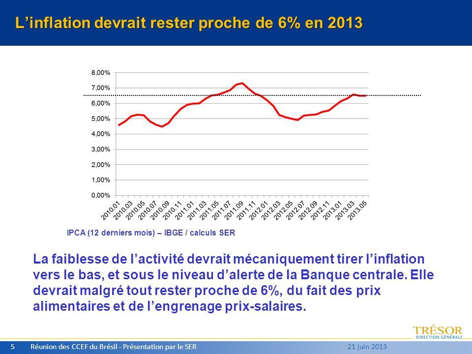 Linflation devrait rester proche de 6% en 2013 Réunion des CCEF du Brésil - Présentation par le SER5 21 juin 2013 IPCA (12 derniers mois) – IBGE / calculs SER La faiblesse de lactivité devrait mécaniquement tirer linflation vers le bas, et sous le niveau dalerte de la Banque centrale.