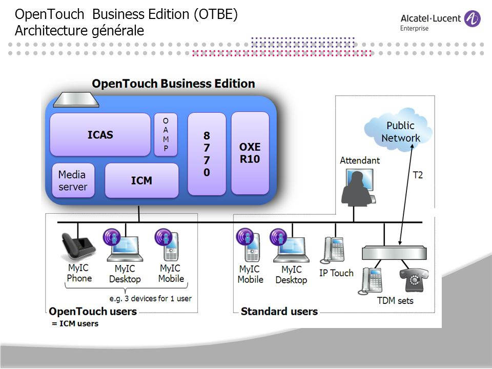 OpenTouch Business Edition R1.0 Packaging sur serveur Appliance (HP Optima/500 ou HP Performance/1500) Basé sur un serveur unique intégrant lOXE : Virtualisation KVM des composants OXE R10 and Omnivista 8770 Héberge les suites applicatives complètes ICS & ACS (ICAS) ainsi que le cœur ICM (sip) Les utilisateurs disposent de leurs propres terminaux sur ICM ou OXE et peuvent accèder à lensemble des applications ICS & ACS Media Gateways 40x9 TDM 80xx SIP PSTN Clients 40x8 IP OTBE 8770 client Messaging Conf / Collab PSTN Windows VM Fax OAM&P TelephonyMobility 8770 8770 client ICM OXE Linux VM OTBE ICM device owners OXE device owners