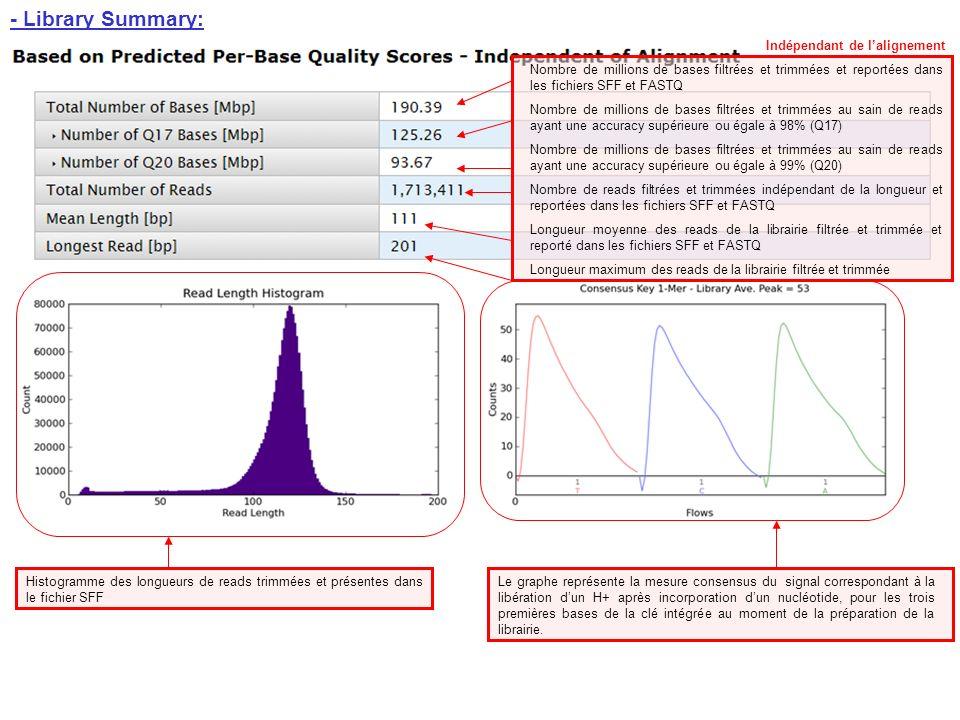 AQ17 correspond à une précision dau moins 98%, basée sur lalignement par rapport au génome de référence AQ20 correspond à une précision dau moins 99%, basée sur lalignement par rapport au génome de référence (Pour info: AQ30 correspond à une précision dau moins 99,9%, basée sur lalignement par rapport au génome de référence) … Profondeur moyenne de couverture du génome de référence Pourcentage de couverture du génome de référence à partir du séquençage de la librairie Dépendant de lalignement A noter: Cet exemple met en évidence une capacité de séquençage supérieure aux spécificités attendues de la puce (Puce 316/ 100Mb)