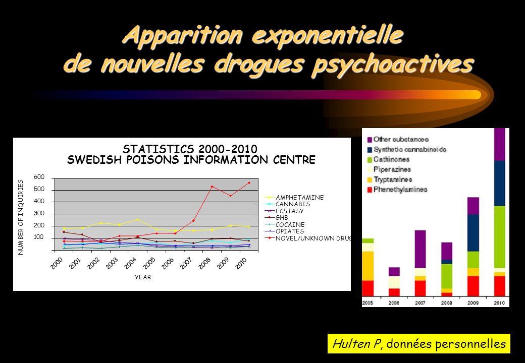 Apparition exponentielle de nouvelles drogues psychoactives Hulten P, données personnelles