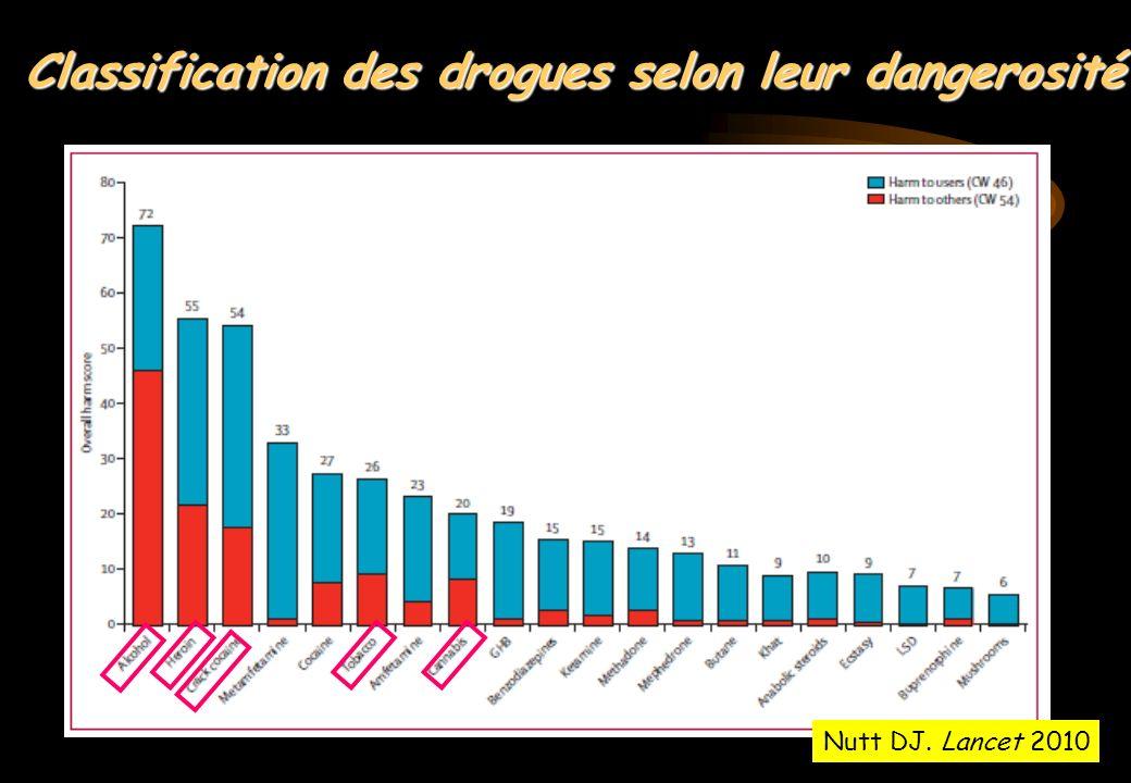Classification des drogues selon leur dangerosité Nutt DJ. Lancet 2010