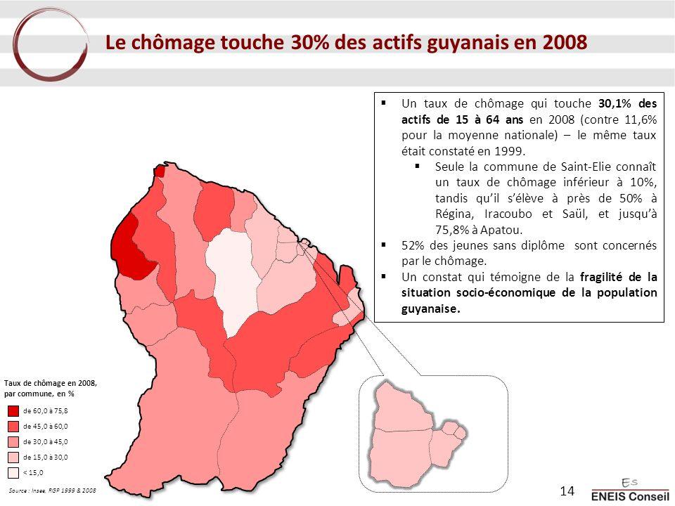 Le chômage touche 30% des actifs guyanais en 2008 Un taux de chômage qui touche 30,1% des actifs de 15 à 64 ans en 2008 (contre 11,6% pour la moyenne nationale) – le même taux était constaté en 1999.