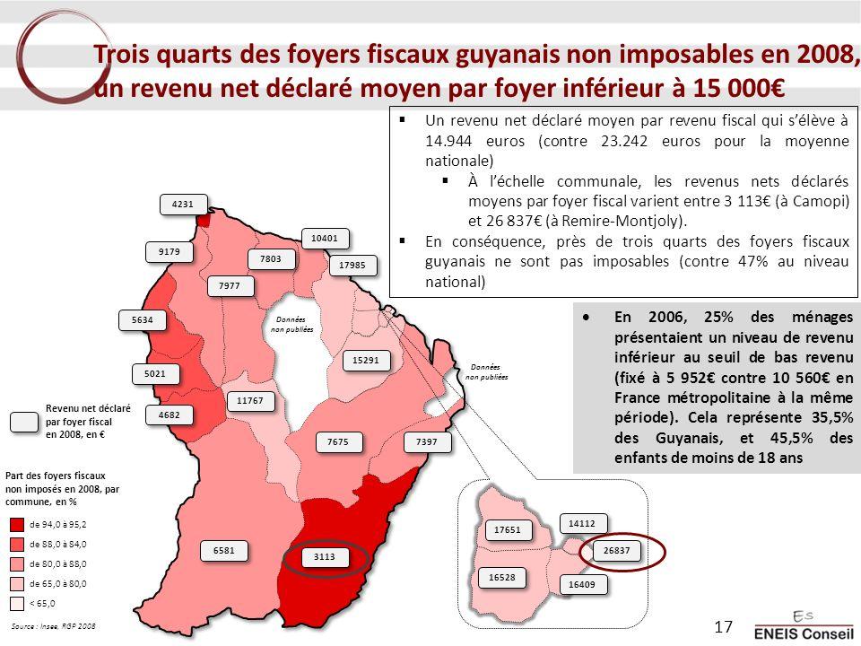 Trois quarts des foyers fiscaux guyanais non imposables en 2008, un revenu net déclaré moyen par foyer inférieur à 15 000 Un revenu net déclaré moyen