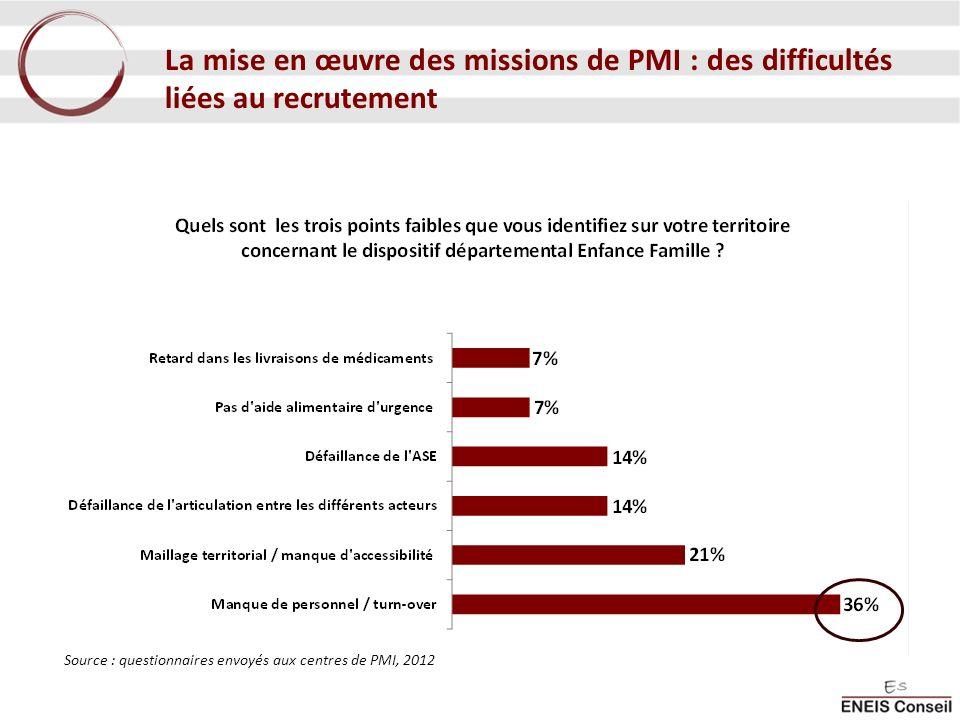 La mise en œuvre des missions de PMI : des difficultés liées au recrutement Source : questionnaires envoyés aux centres de PMI, 2012