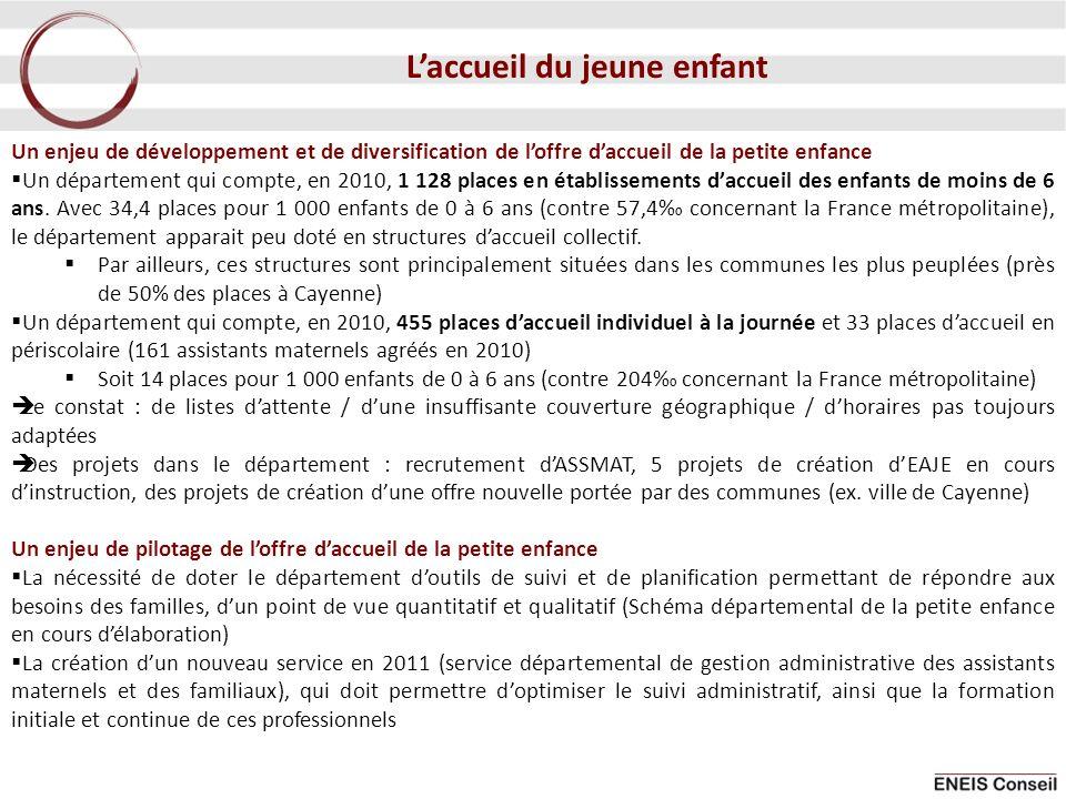 Un enjeu de développement et de diversification de loffre daccueil de la petite enfance Un département qui compte, en 2010, 1 128 places en établissements daccueil des enfants de moins de 6 ans.
