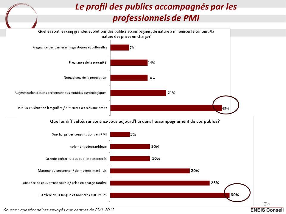 Le profil des publics accompagnés par les professionnels de PMI Source : questionnaires envoyés aux centres de PMI, 2012