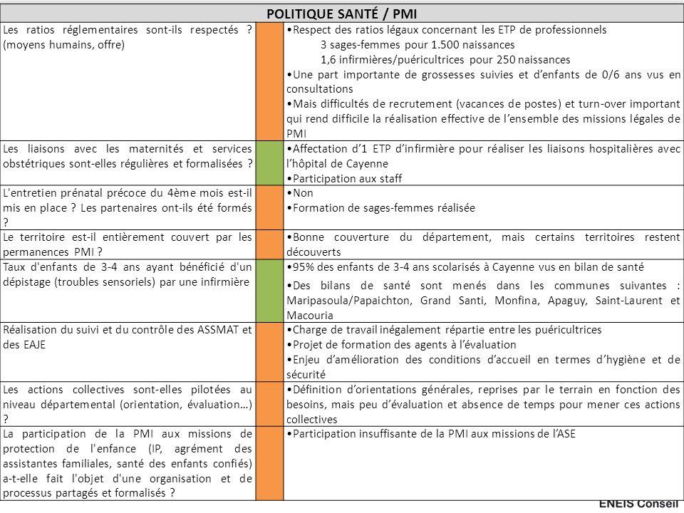 POLITIQUE SANTÉ / PMI Les ratios réglementaires sont-ils respectés ? (moyens humains, offre) Respect des ratios légaux concernant les ETP de professio