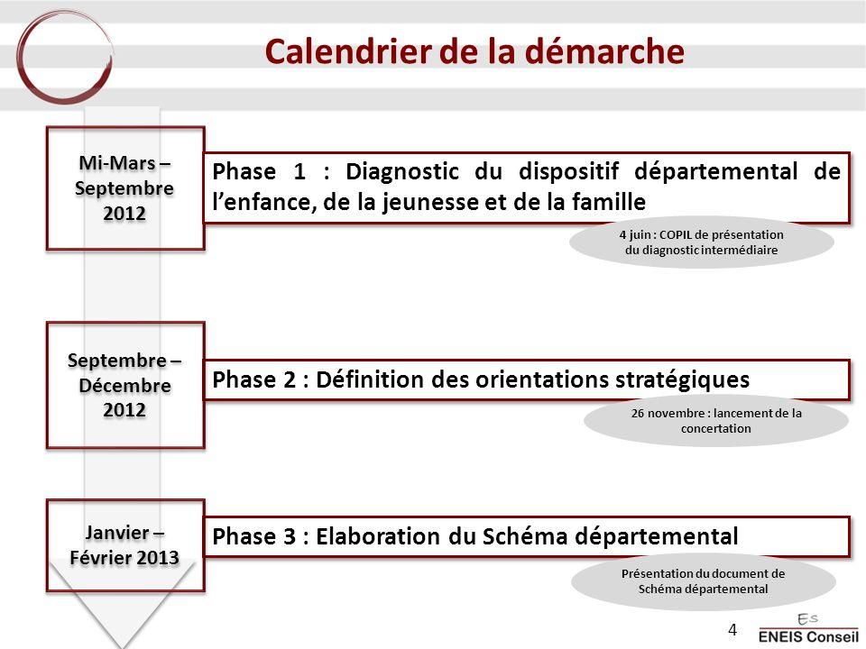 Phase 2 : Définition des orientations stratégiques Phase 3 : Elaboration du Schéma départemental Mi-Mars – Septembre 2012 Phase 1 : Diagnostic du dispositif départemental de lenfance, de la jeunesse et de la famille Septembre – Décembre 2012 Septembre – Décembre 2012 Janvier – Février 2013 Calendrier de la démarche 4 juin : COPIL de présentation du diagnostic intermédiaire Présentation du document de Schéma départemental 4 26 novembre : lancement de la concertation
