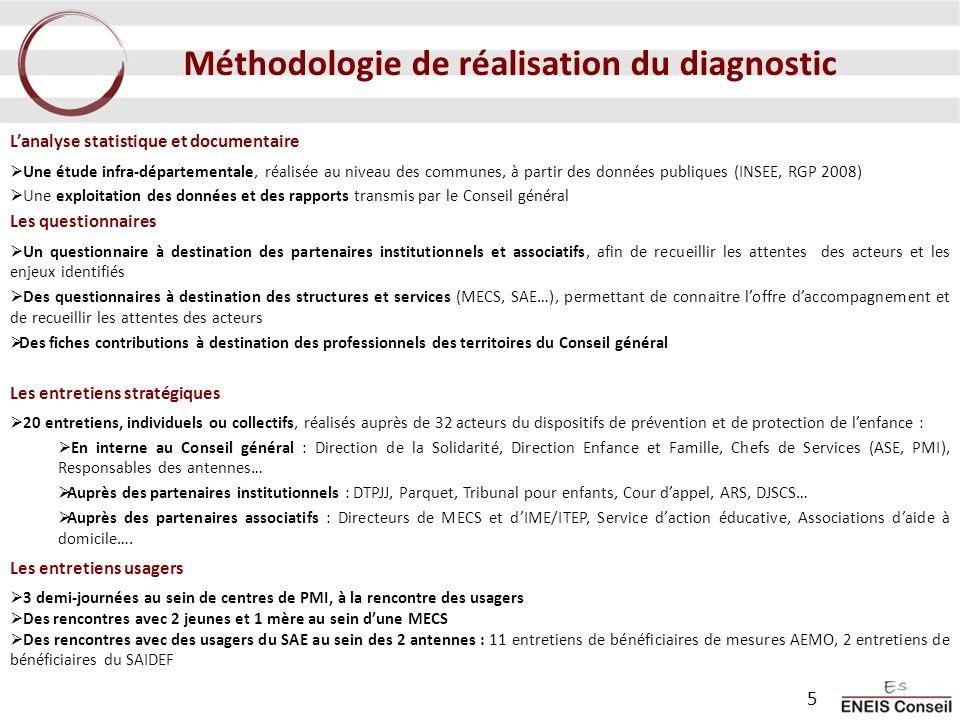 Méthodologie de réalisation du diagnostic Lanalyse statistique et documentaire Une étude infra-départementale, réalisée au niveau des communes, à part
