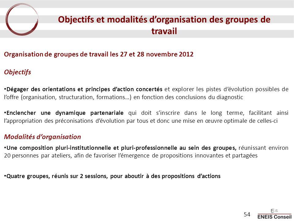 Organisation de groupes de travail les 27 et 28 novembre 2012 Objectifs Dégager des orientations et principes daction concertés et explorer les pistes