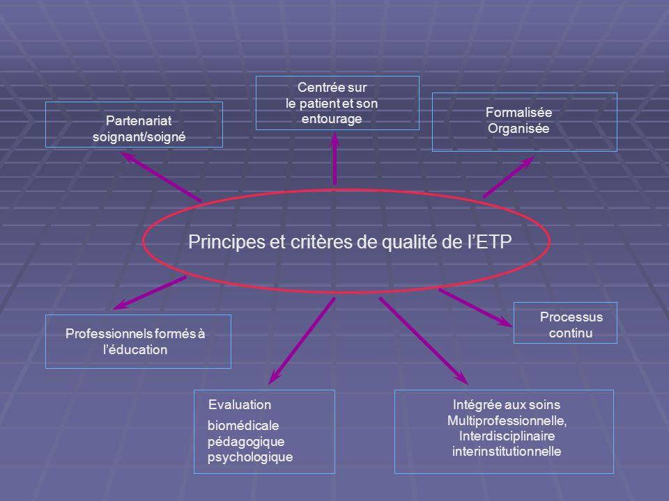 Evaluation qualitative Critères de qualité dun programme structuré dETP (OMS, HAS, Ministère de la santé) Centré sur le patient Personne dans son ense