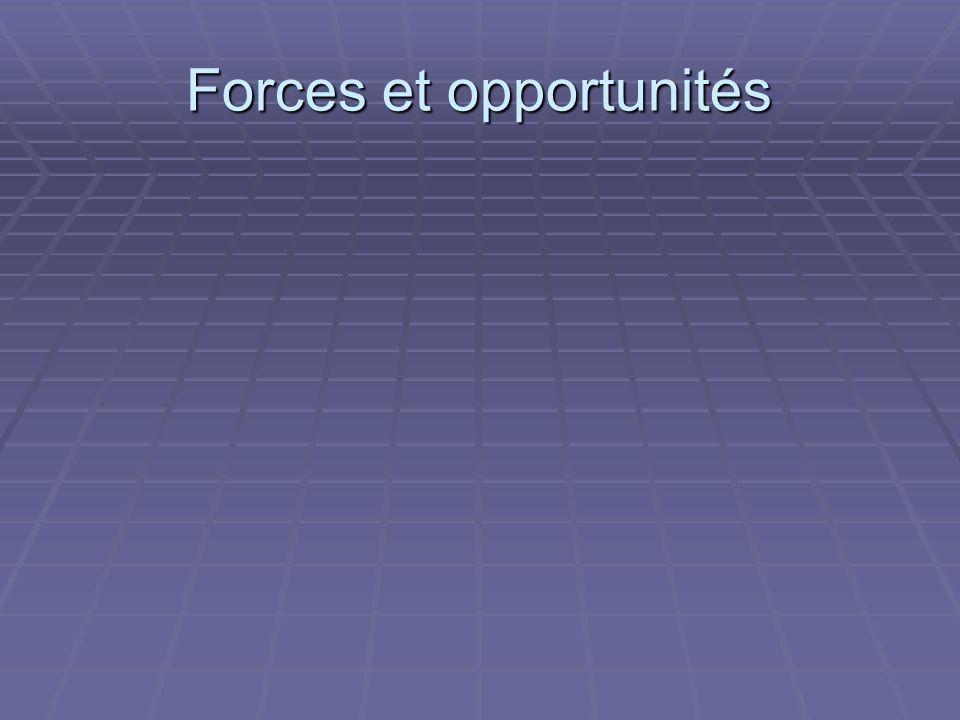 Forces et opportunités