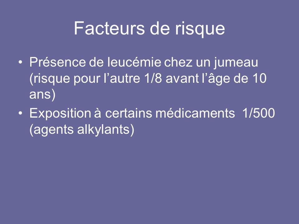 Facteurs de risque Présence de leucémie chez un jumeau (risque pour lautre 1/8 avant lâge de 10 ans) Exposition à certains médicaments 1/500 (agents a