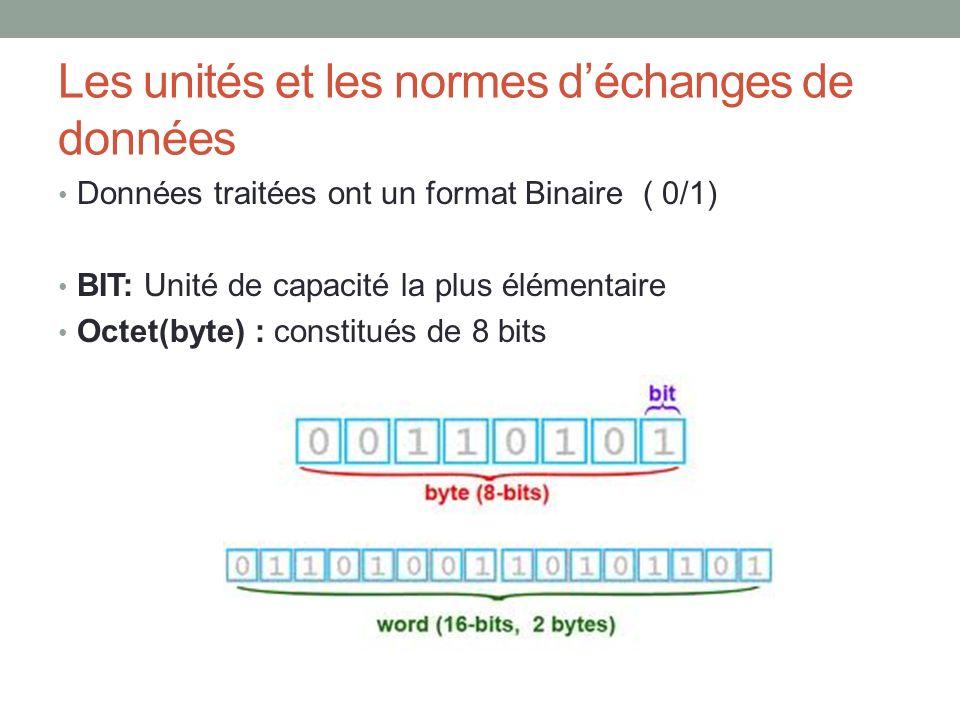 Les unités et les normes déchanges de données Données traitées ont un format Binaire ( 0/1) BIT: Unité de capacité la plus élémentaire Octet(byte) : c