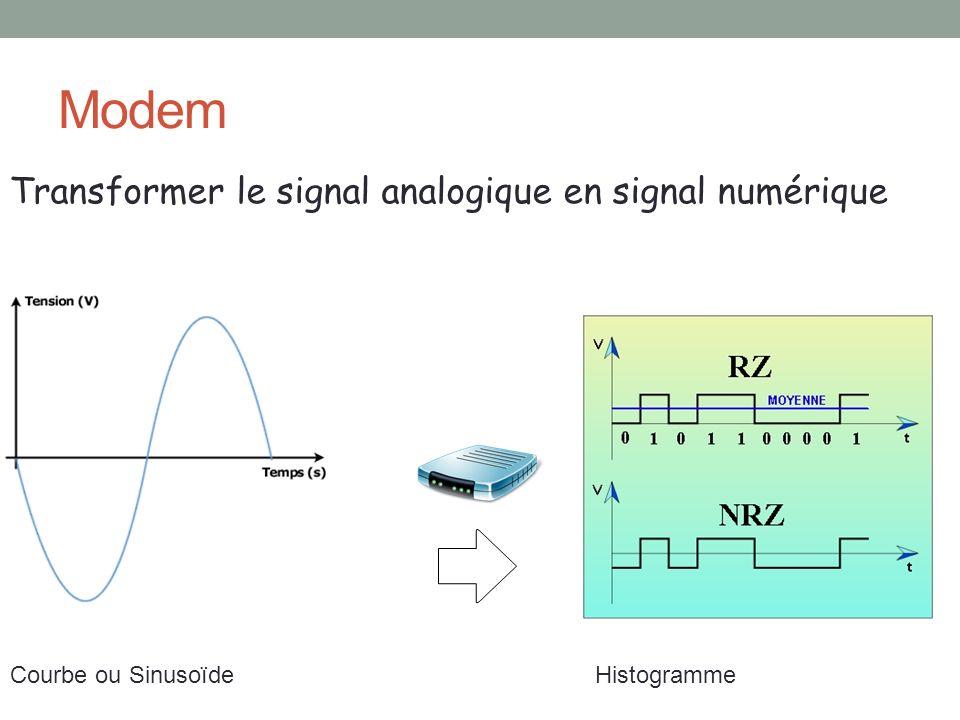 Modem Transformer le signal analogique en signal numérique Courbe ou SinusoïdeHistogramme
