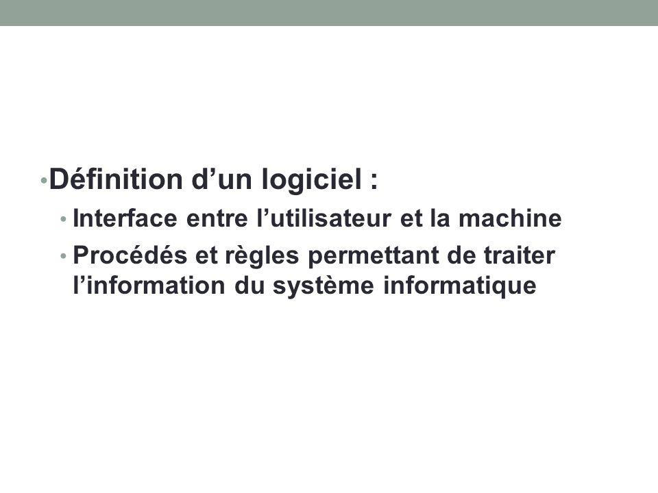 Définition dun logiciel : Interface entre lutilisateur et la machine Procédés et règles permettant de traiter linformation du système informatique