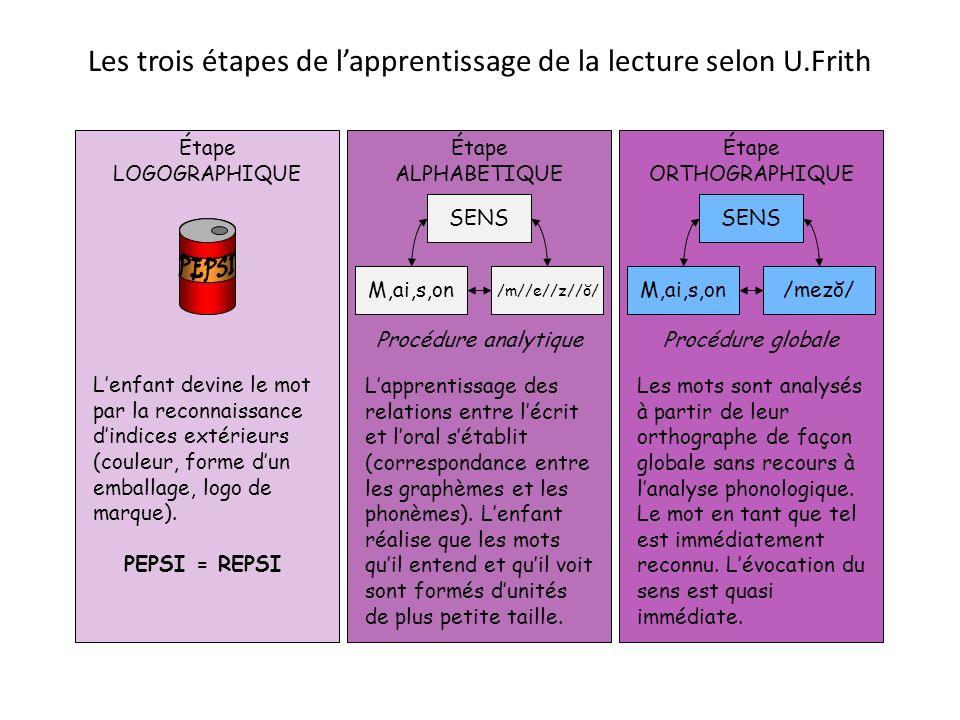 Les trois étapes de lapprentissage de la lecture selon U.Frith Étape ORTHOGRAPHIQUE SENS M,ai,s,on/mezŏ/ Procédure globale Les mots sont analysés à pa