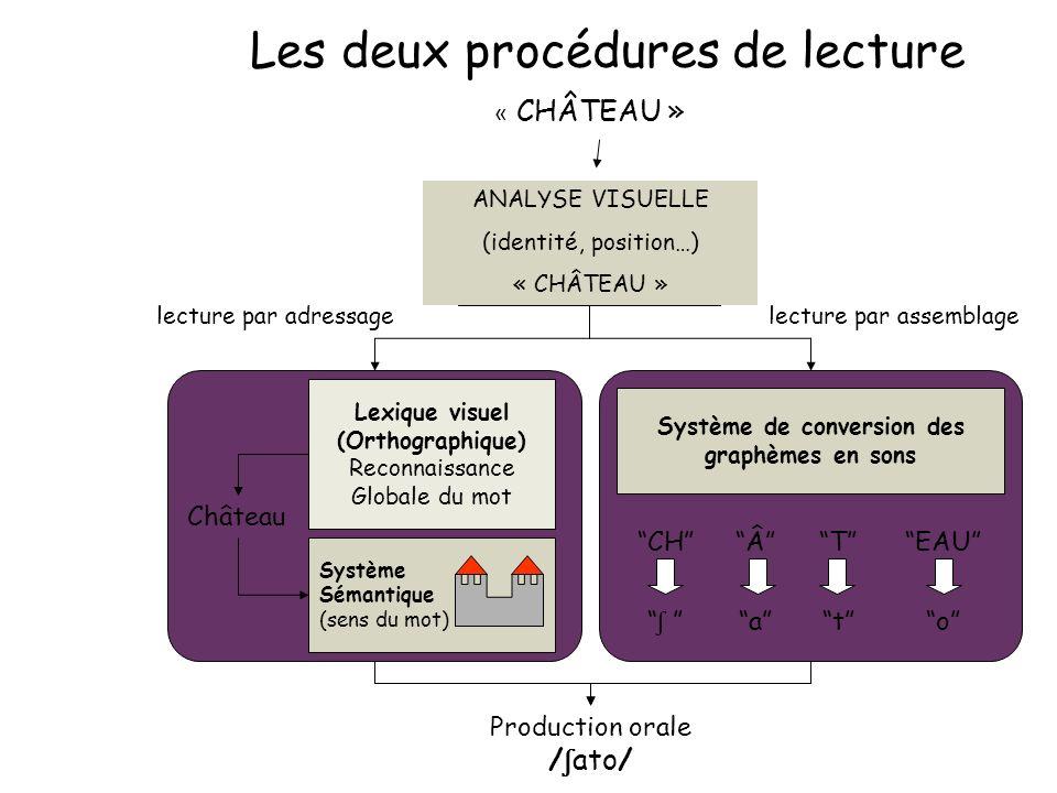 Les deux procédures de lecture « CHÂTEAU » ANALYSE VISUELLE (identité, position…) « CHÂTEAU » Production orale / ʃ ato/ lecture par adressagelecture p